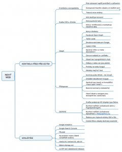 Checklist pro nový web | Cahlik
