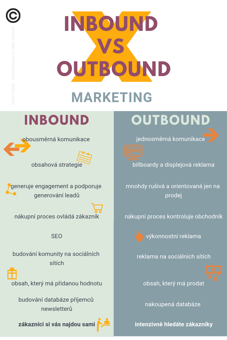 Rozdíl mezi inbound a outbound marketingem
