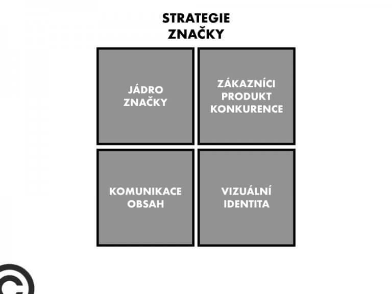 strategie značky