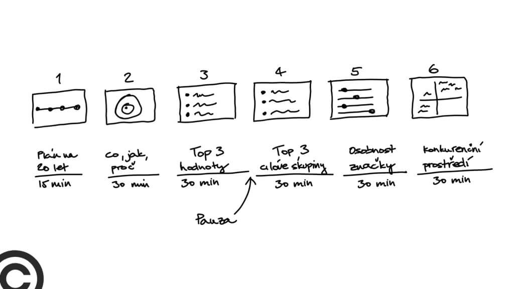 Struktura 3 hodinového brands sprintu