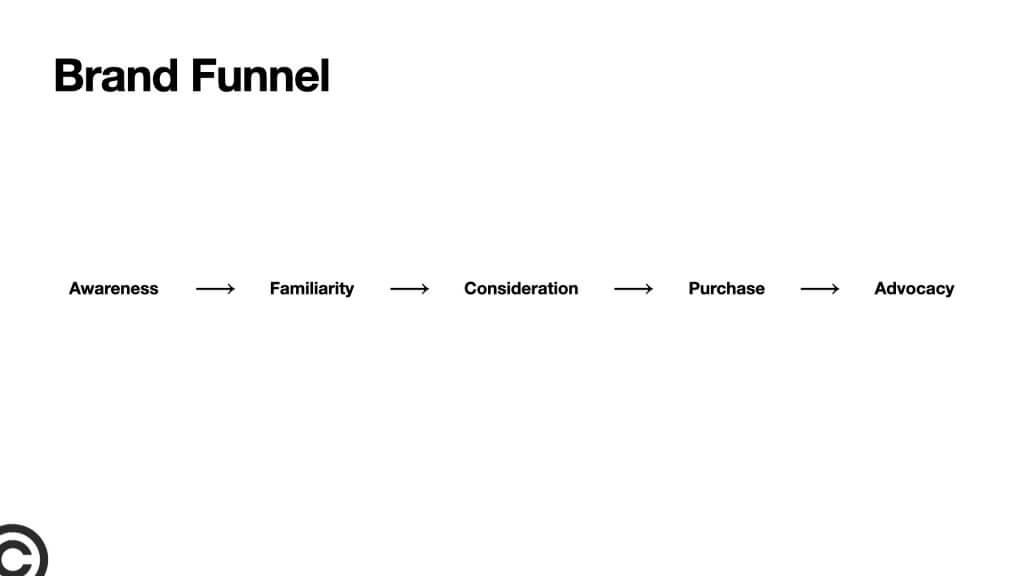 brand funnel | Jsem na značky!